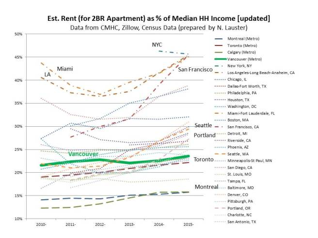 Comparative-2BR-Rent-to-Income-updated