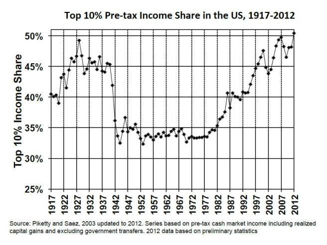 picketty-saez-incomeinequality