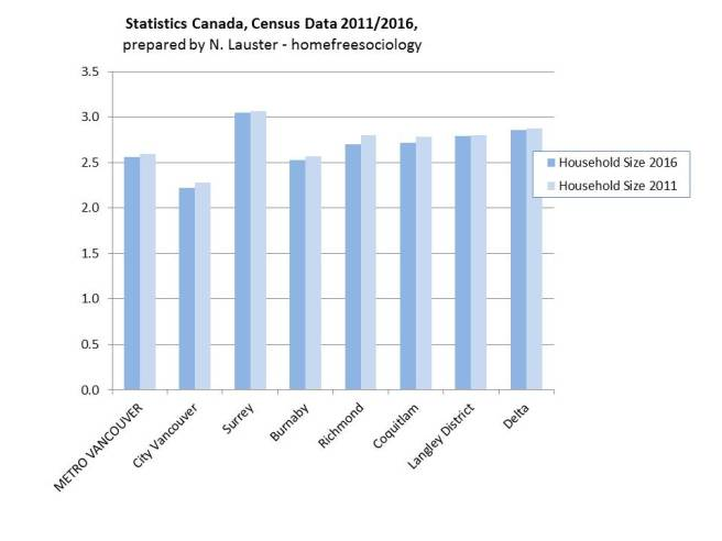 census-2016-hhsize