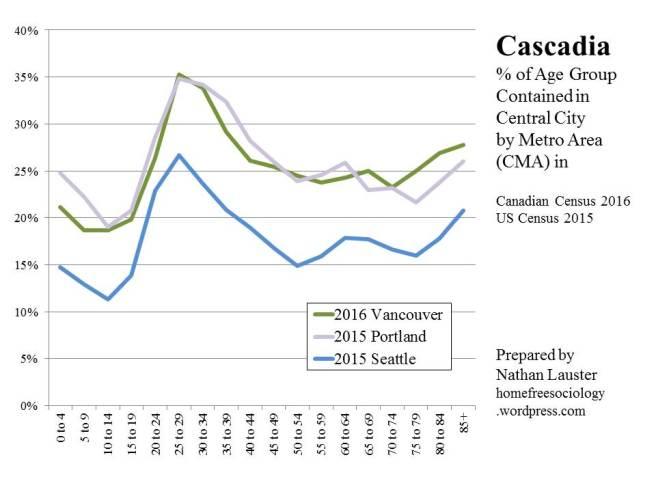 Cascadia-AgeGroupCentralCity