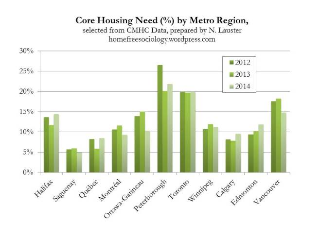 CoreHousingNeedComparison