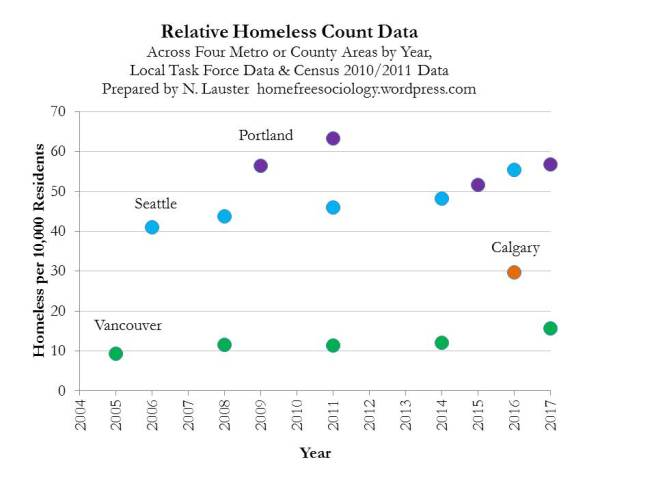 HomelessCountComparison-2