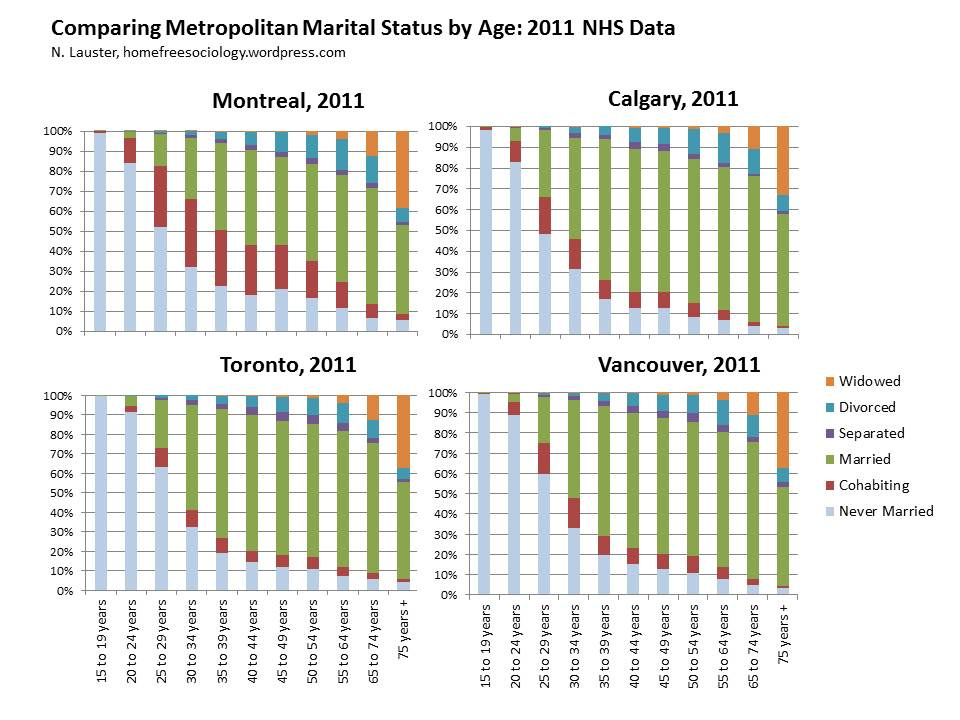 MetroMaritalStatusbyAge-2011Data