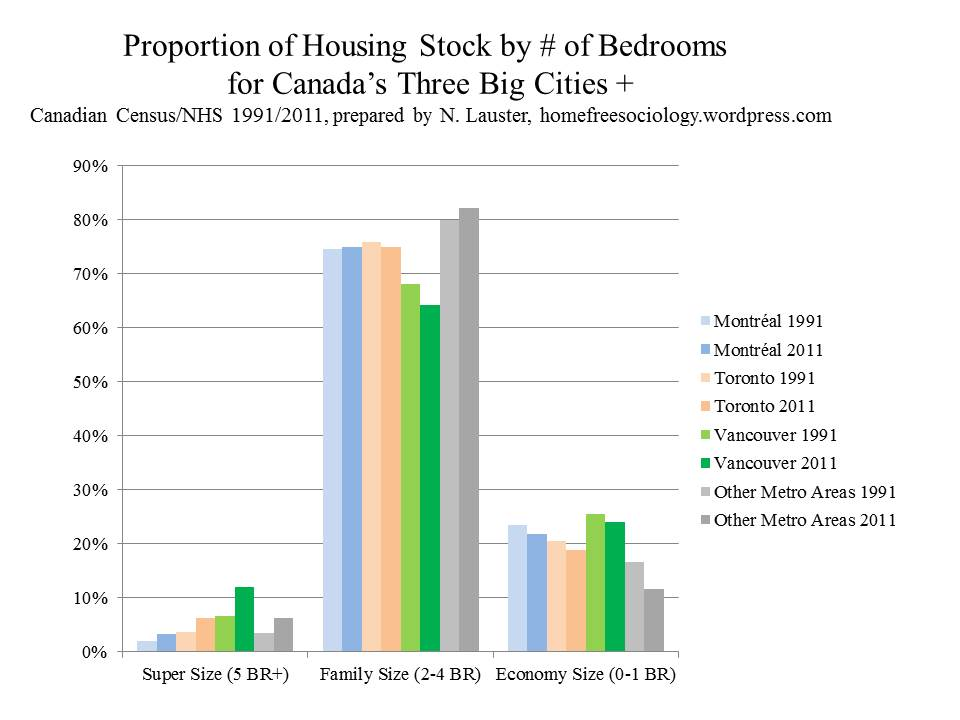 Bedrooms-by-Metro-1991-2011
