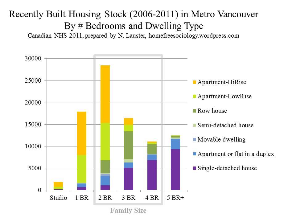 Recent-Van-Stock-by-Type-Bedrooms-2011