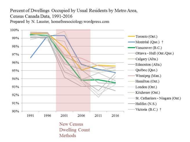 PercentDwellingsOccupied1991-2016
