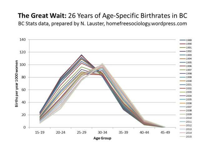 TheGreatWait-BirthRates