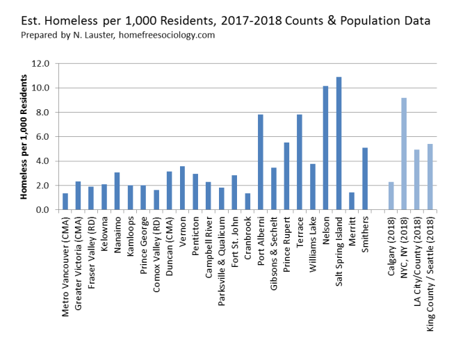 HomelessCount-BC-2018-comparechart