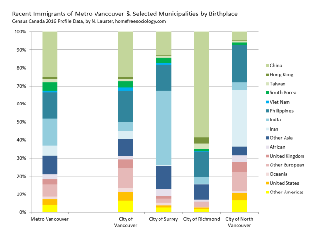 Metro-Suburbs-RecentImmig-2016