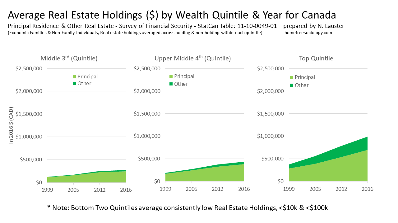 Real-Estate-Wealth-Canada-Qs