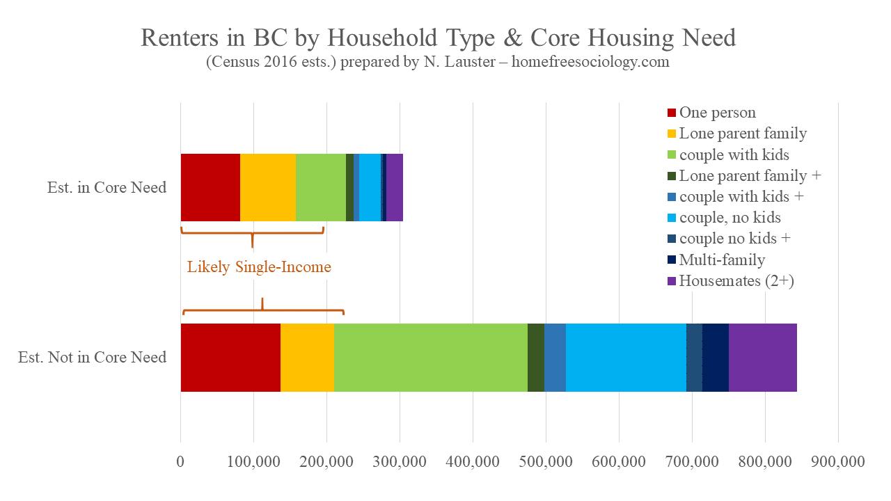 HouseholdsRenting-fx1
