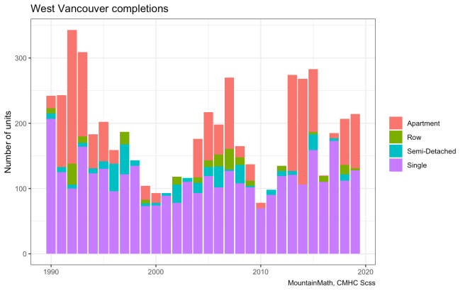 west-van-completions-1