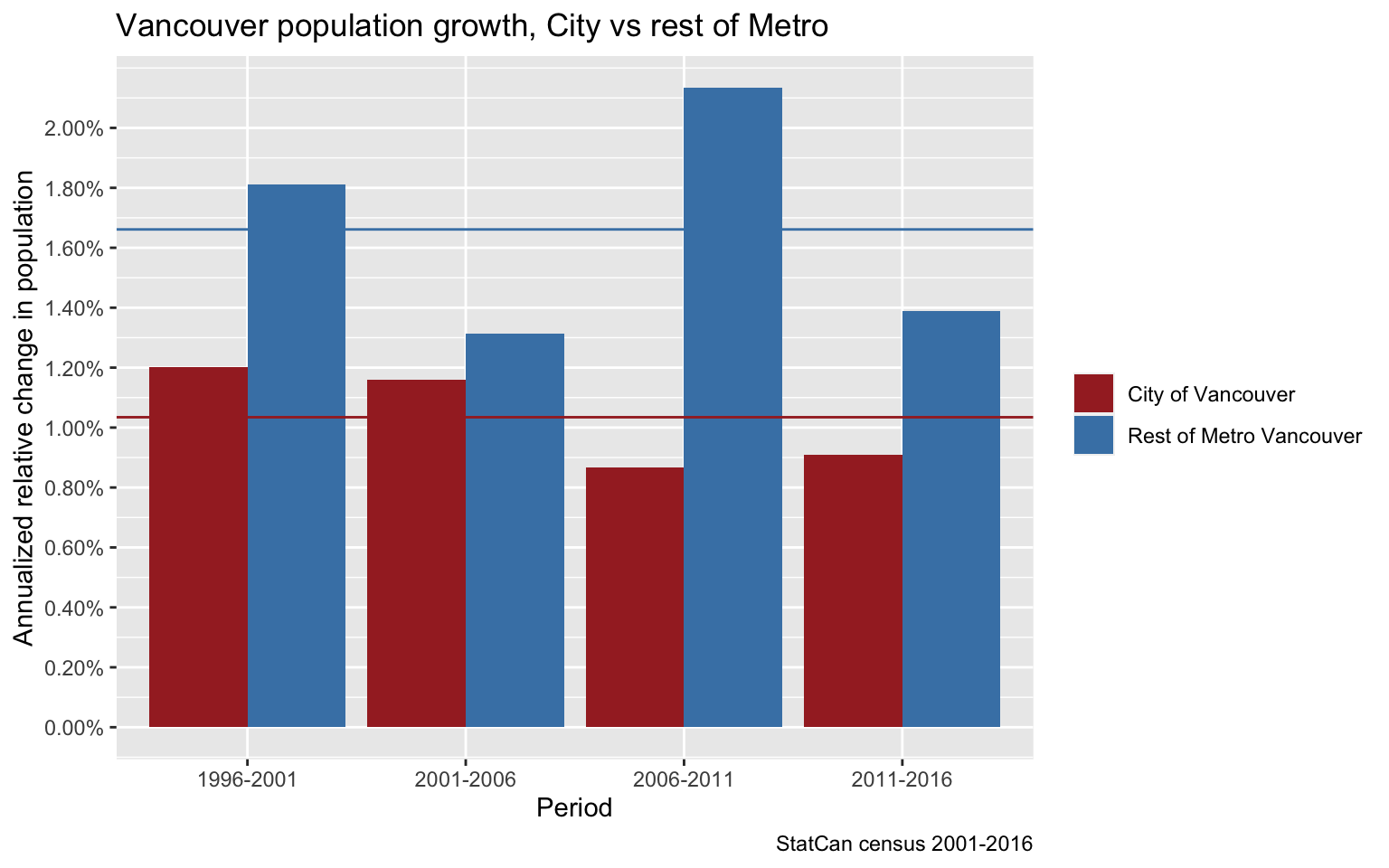 cov-vs-metro-pop-growth-1