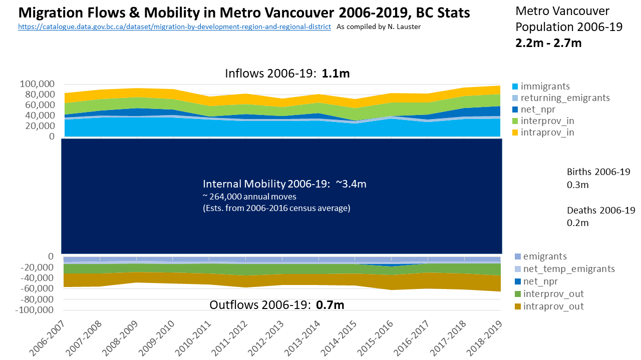 Migration_Flows_Mobility_Add_2006-19_MetroVan